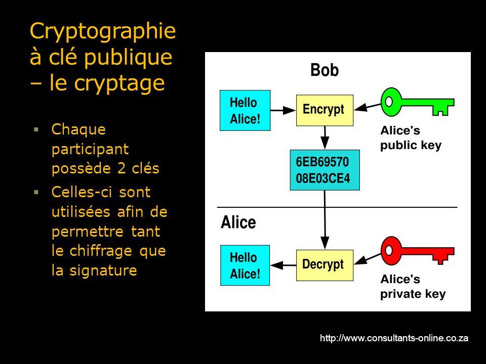 Canapé but Alice Beau Images Introduction  La Cryptographie Ppt Télécharger