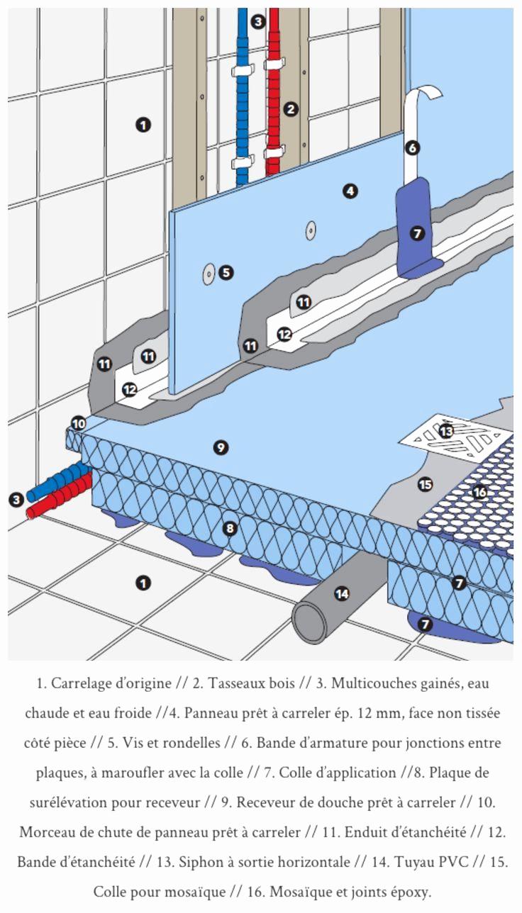 Dremel Joint Carrelage Élégant Images 7 Nouveau Stock De Enlever Joint Silicone Douche