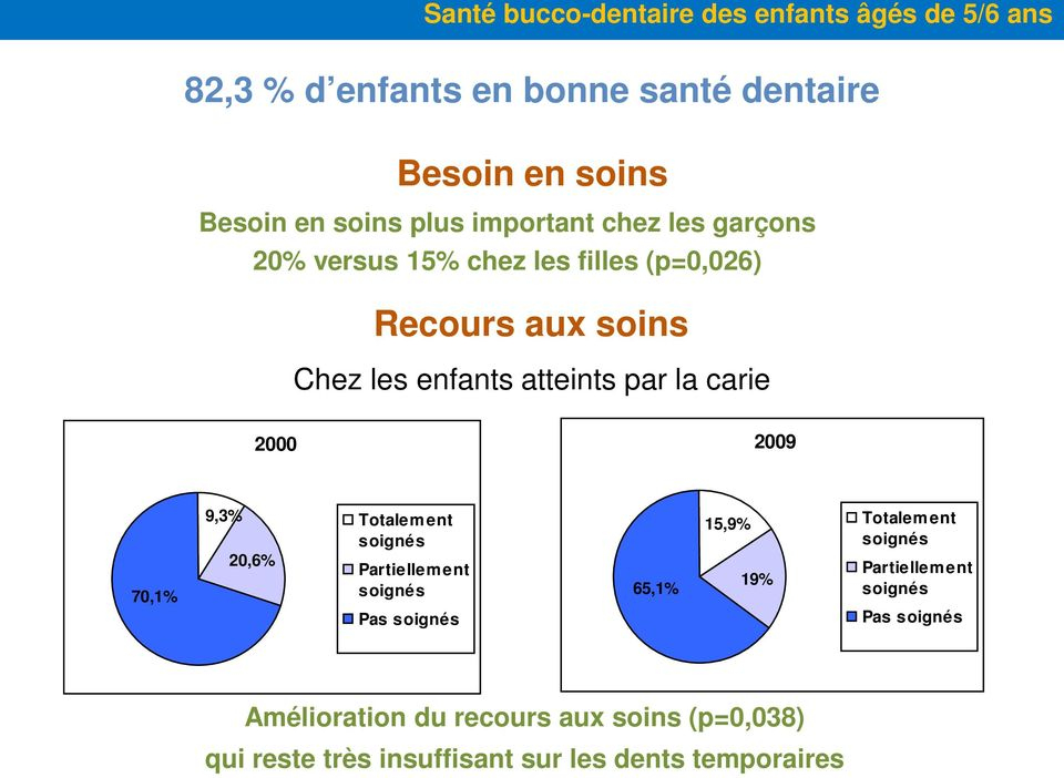 Ent Univ Poitiers Nouveau Stock 20 Ans De Prévention Bucco Dentaire Pdf