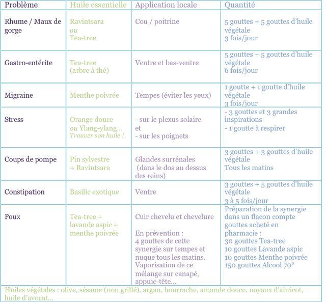 Fiche Crap Cuisine Inspirant Stock Les 75 Meilleures Images Du Tableau Recette Santé Naturelle Sur
