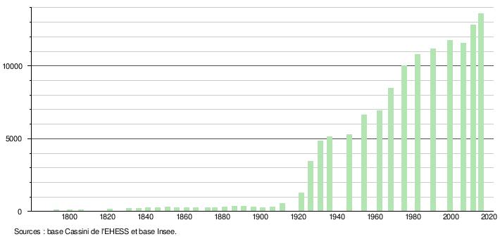 Serres De Gouaix Impressionnant Stock Vaires Sur Marne — Wikipédia